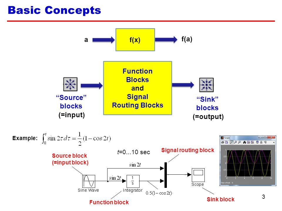 Simulink  ? 1 Simulink  ( Simu lation and Link ) is an