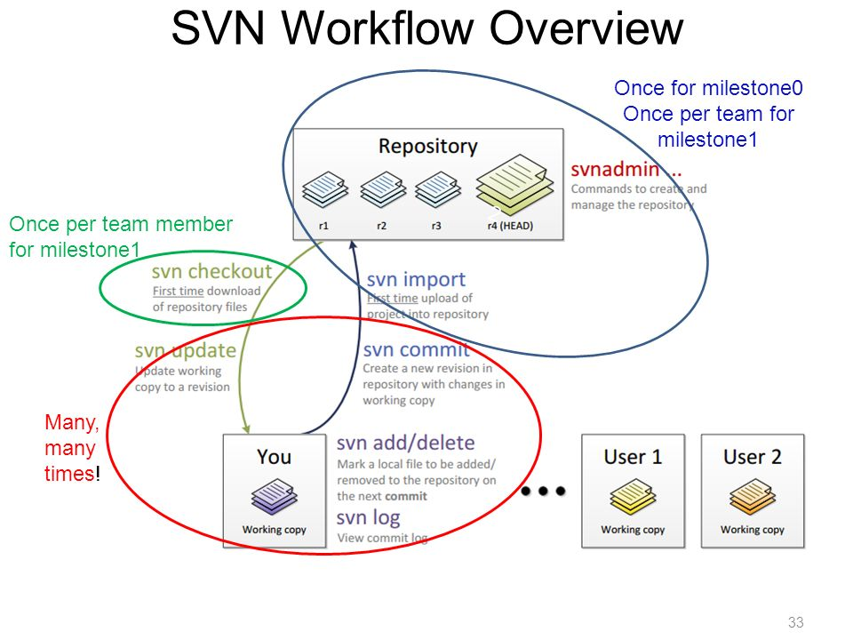 Version Control And Svn Ece 297 Why Do We Need Version Control