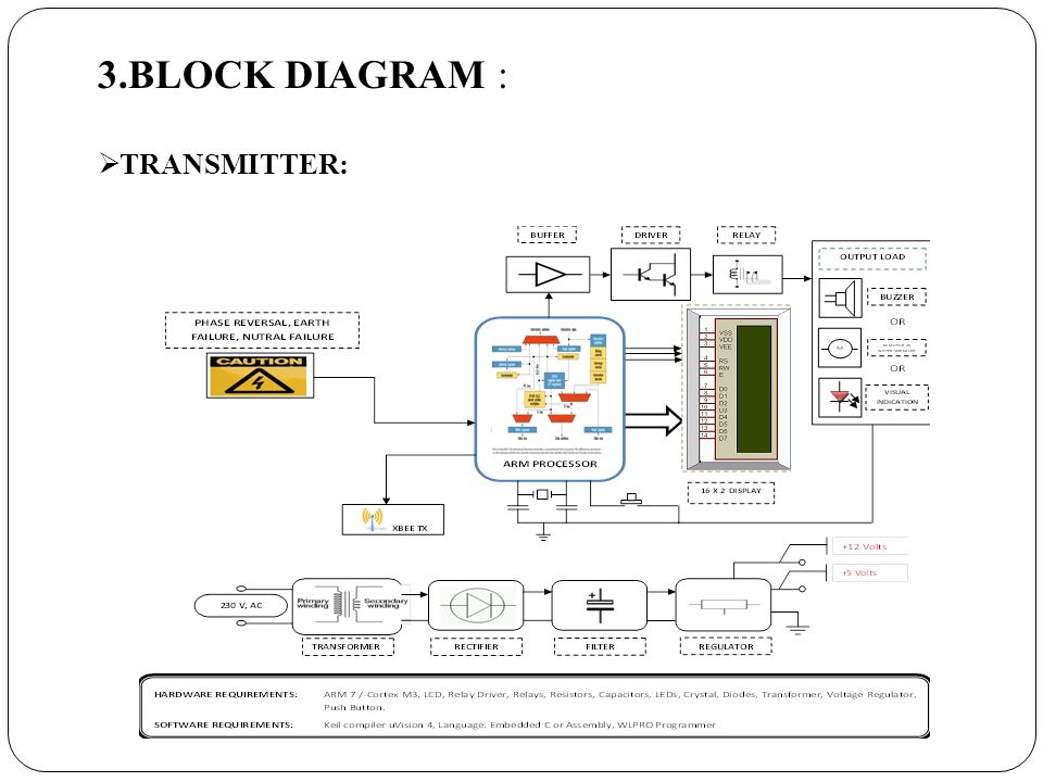 3.BLOCK DIAGRAM :  TRANSMITTER: