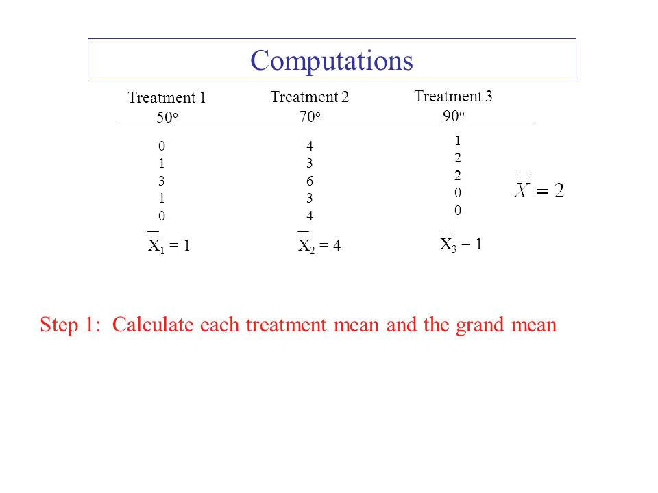 Introduction To Anova Research Designs For Anovas Type I Error And