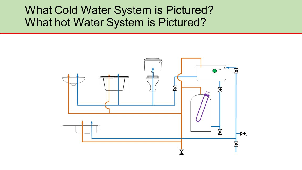Direct Hot Water. What Cold Water System is Pictured? What hot Water ...