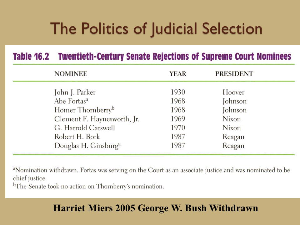 The Politics of Judicial Selection Harriet Miers 2005 George W. Bush Withdrawn