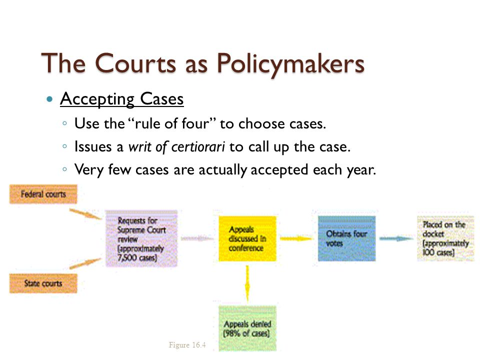 The Courts as Policymakers Accepting Cases ◦ Use the rule of four to choose cases.