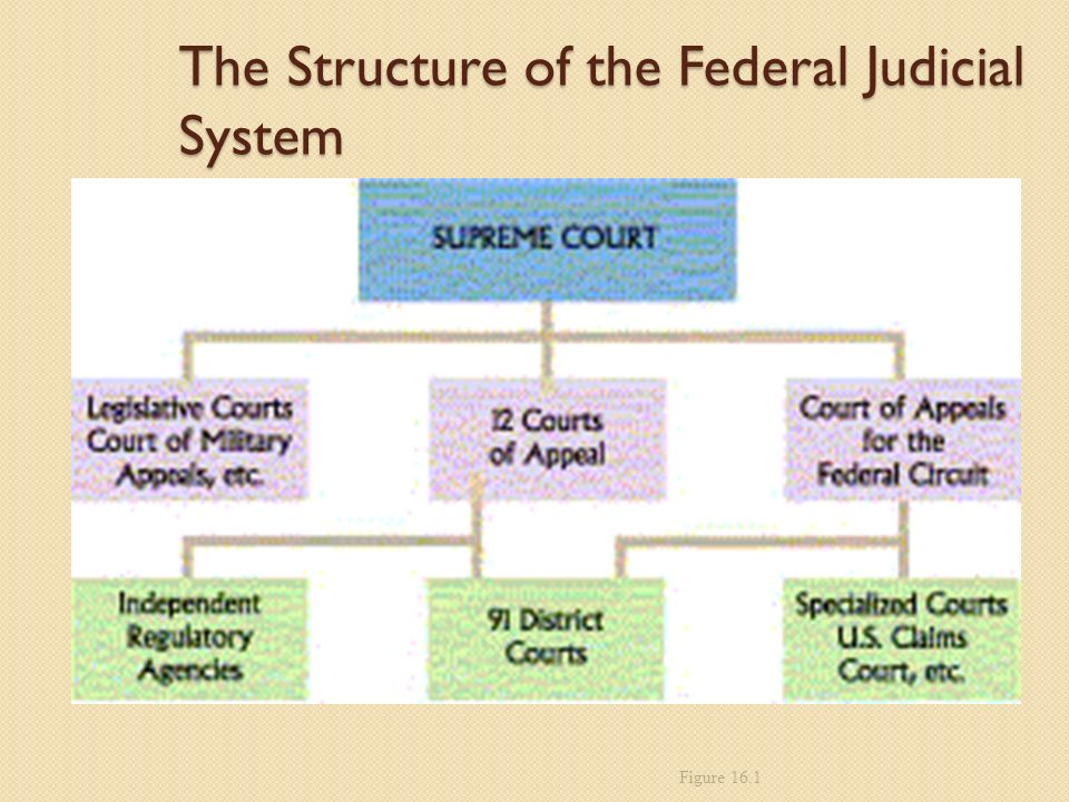 The Structure of the Federal Judicial System Figure 16.1