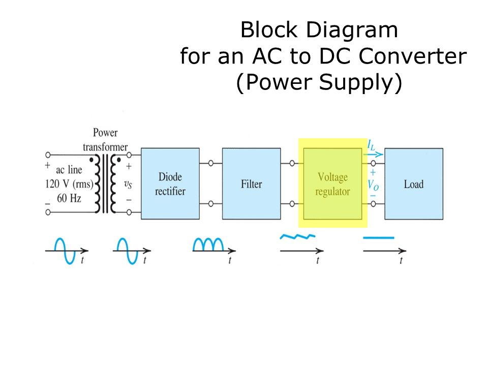 Zener Diode Circuits for Power Supply Designs Section ppt ... on