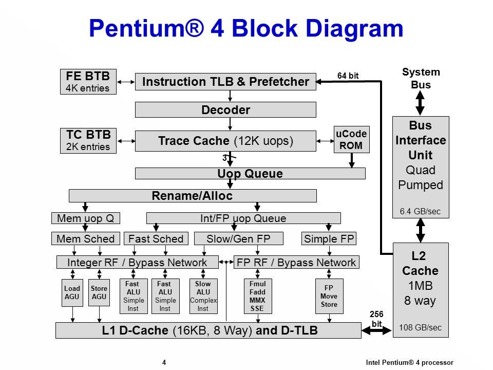 pentium 1 block diagram online circuit wiring diagram u2022 rh electrobuddha co uk