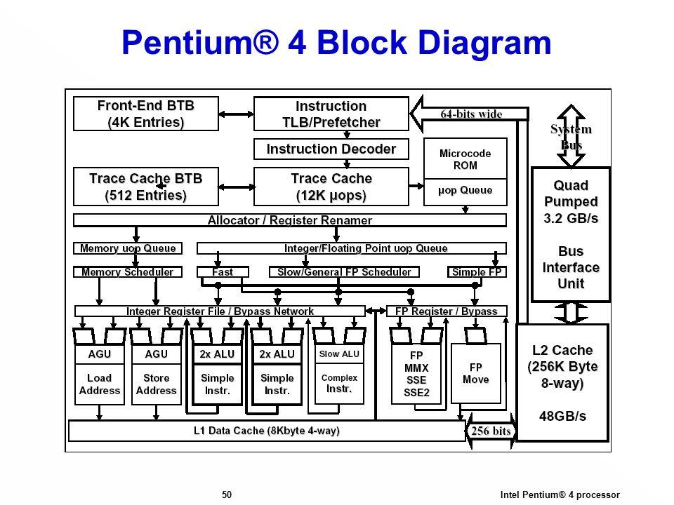 intel pentium 4 processor 1 mamas computer architecture pentium rh slideplayer com