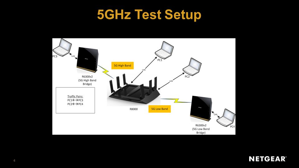 NIGHTHAWK X6 AC3200 Tri-Band WiFi Router Reviewers Guide