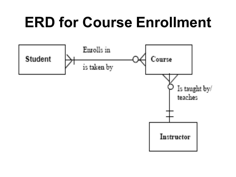 Entity Relationship Diagram (ERD)  Objectives Define terms