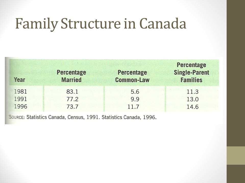 Families Today Family Structure In Canada Cohabitation Common Law