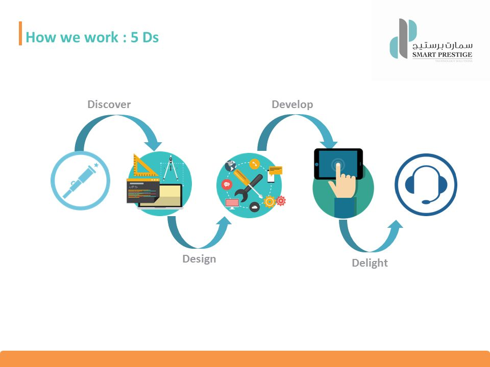 How we work : 5 Ds Discover Design Develop Delight