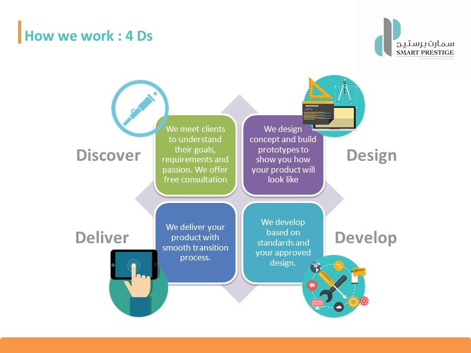 How we work : 4 Ds We meet clients to understand their goals, requirements and passion.