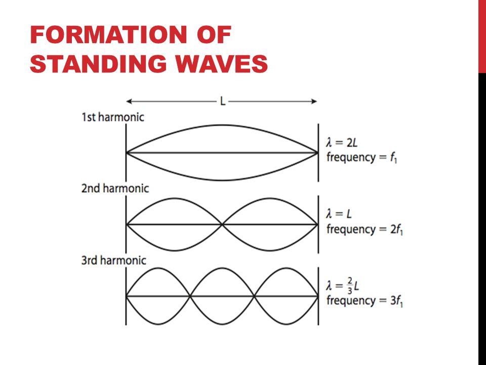 Topic 11 Wave Phenomena 111 Standing Stationary Waves Ppt