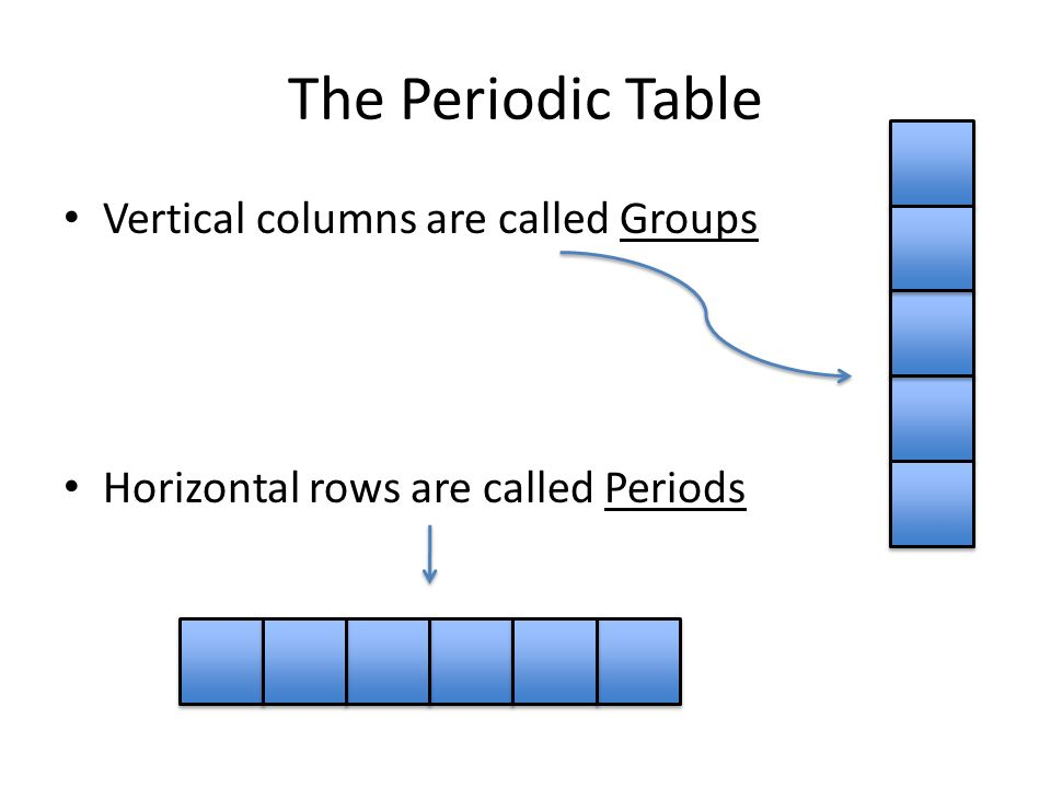 Periodic table of elements the periodic table vertical columns are 2 the periodic table vertical columns are called groups horizontal rows are called periods urtaz Images