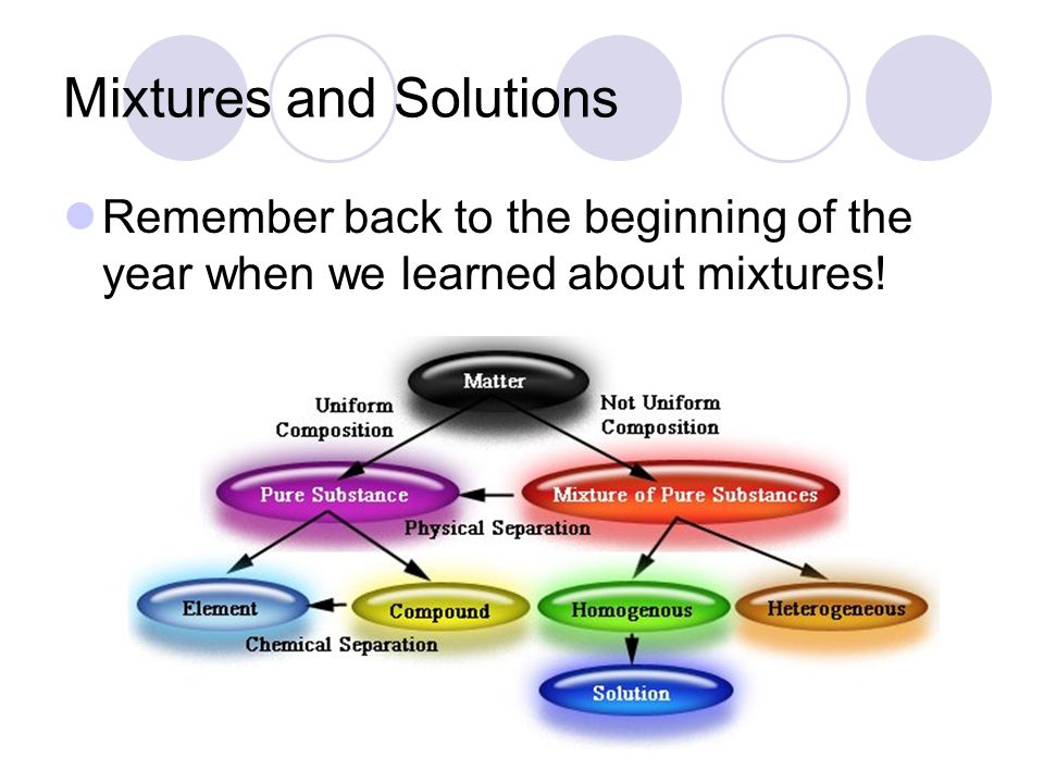 Solutions and Solubility  Essential Questions 1 What's a solution vs