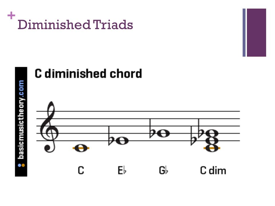 C Diminished Chord Guitar Image collections - basic guitar chords ...