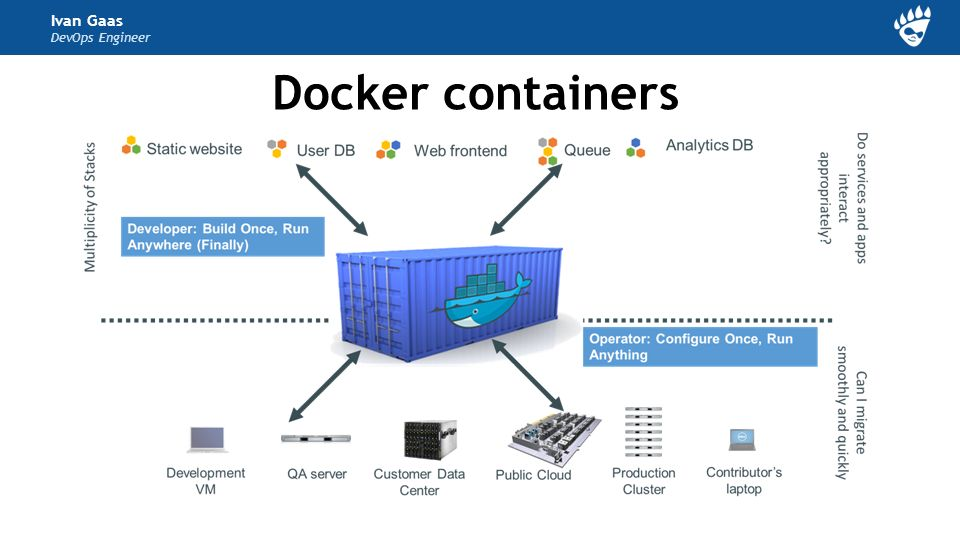 Docker, Containers, and the Future of Application Delivery Ivan Gaas