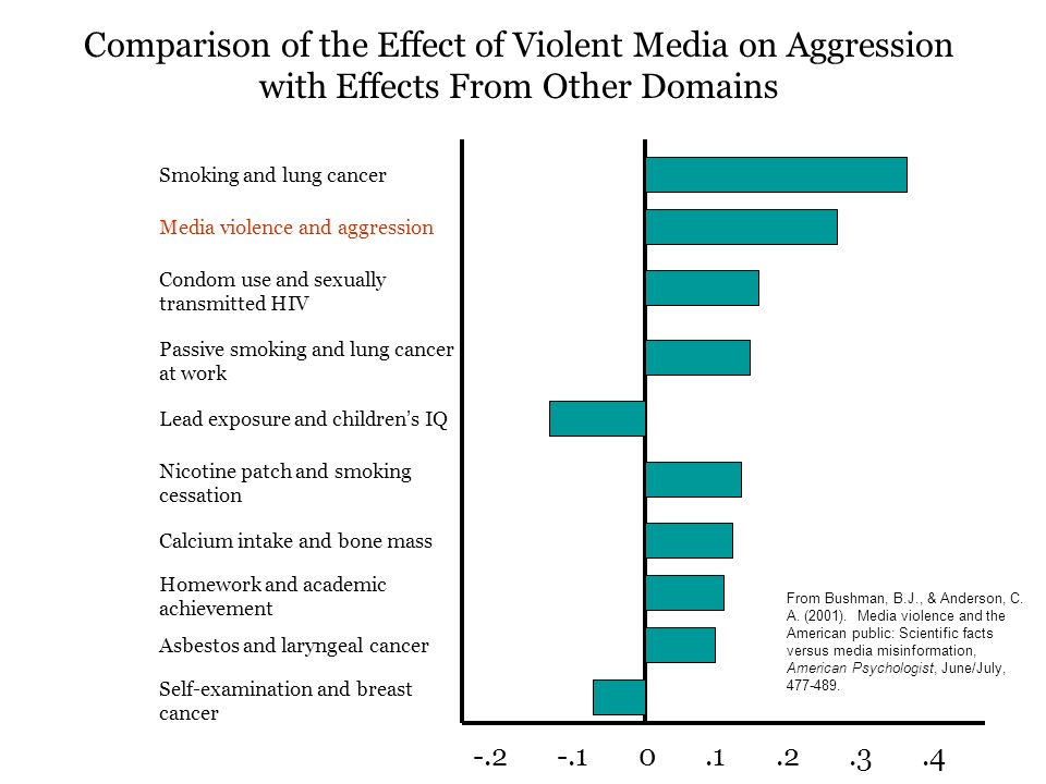 "analysis of ""violent media is good Media violence takes place in a world of good and bad in most tv programs and movies, viewers' emotions have to be enlisted very quickly starkly contrasting good and bad characters help accomplish this."