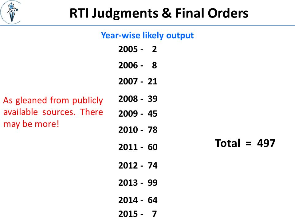 RTI Judgments & Final Orders Year-wise likely output As gleaned from publicly available sources.