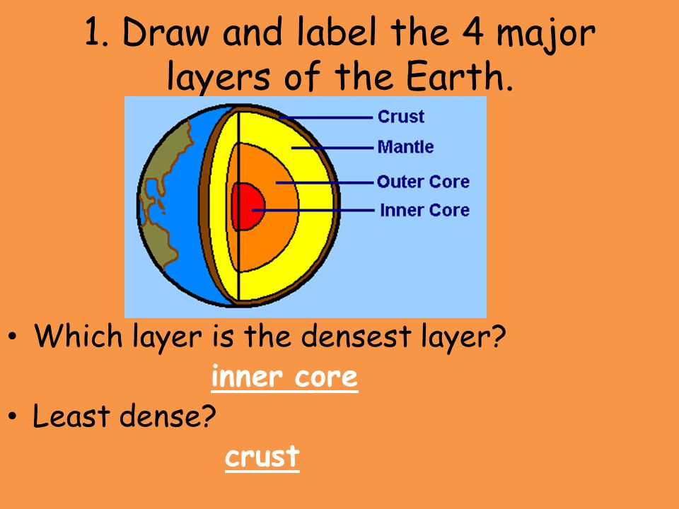 Earth Science Review 1 Draw And Label The 4 Major Layers Of The