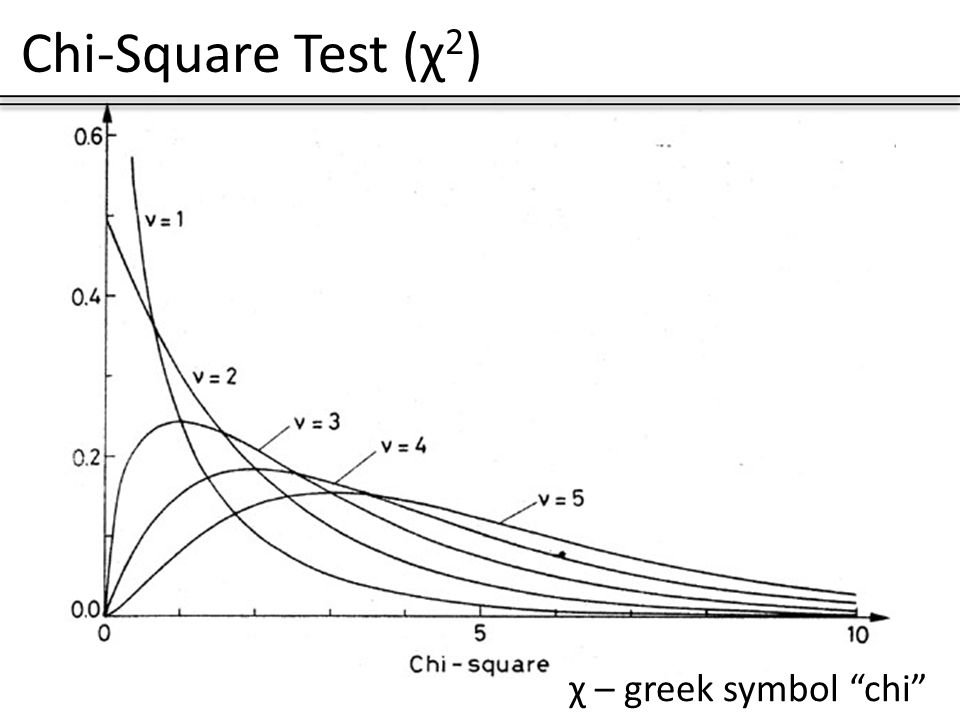 Chi Square Test 2 Greek Symbol Chi Chi Square Test 2