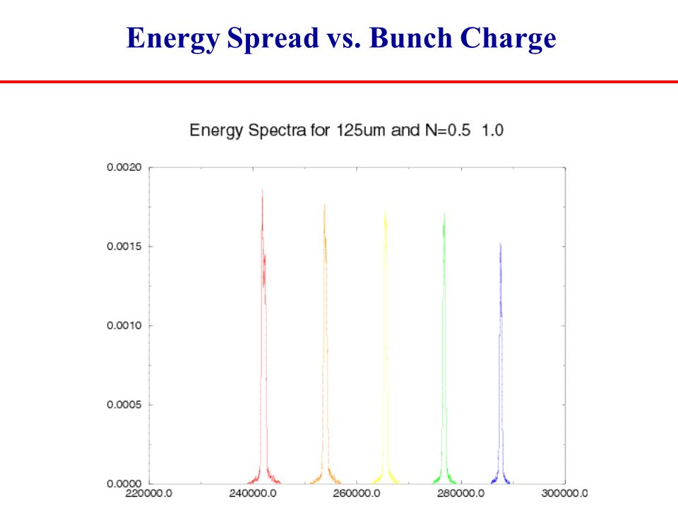 Energy Spread vs. Bunch Charge