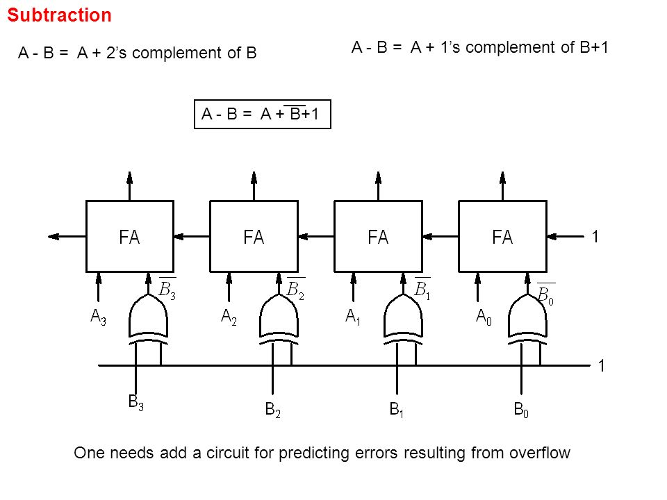Combinational Circuit Design. Digital Circuits Combinational  CircuitsSequential Circuits Output is determined by current values of  inputs only. Output. - ppt download