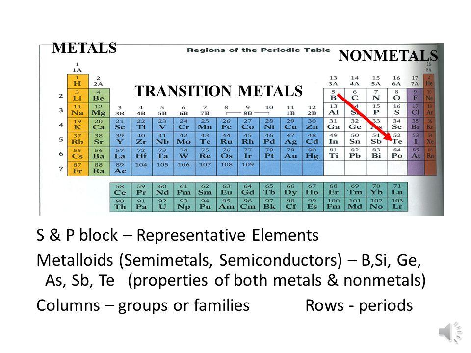 dimitri periodic table