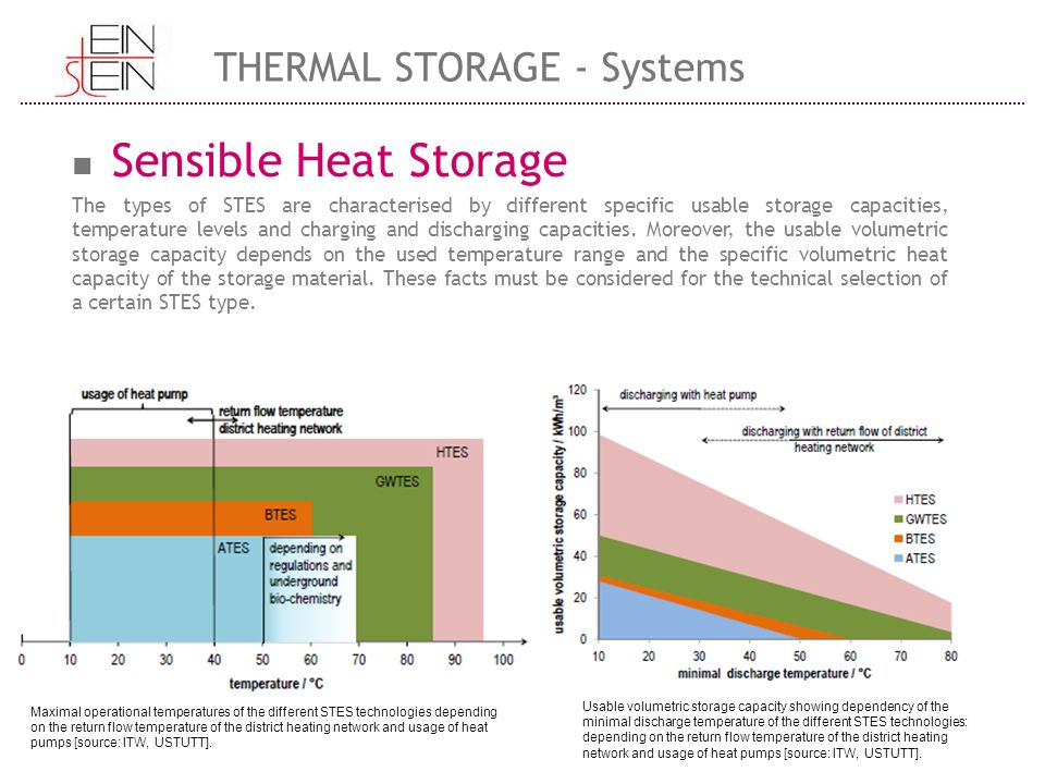 sensible heat storage the types of stes are characterised by different specific usable storage capacities
