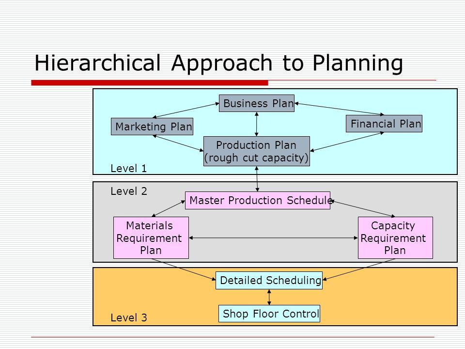 business plan production plan