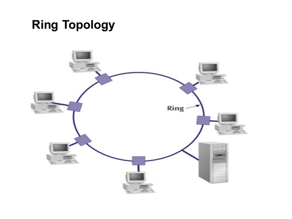 Ring Topology Diagram - Wiring Diagrams Place