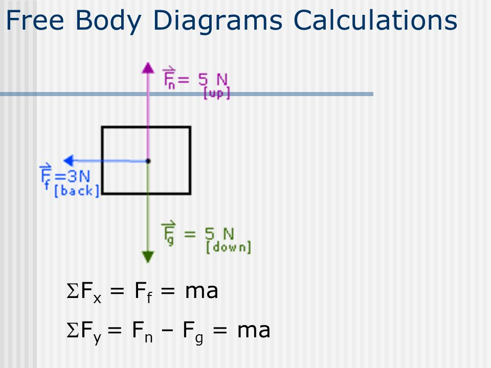 Forces inertia mass weight newtons law types of forces free body 33 free body diagrams calculations f x f f ma f y f n f g ma ccuart Images