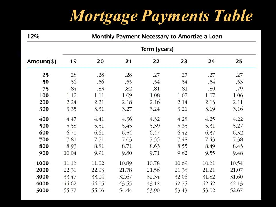 mortgage payment table mortgage payment table awesome extra payment
