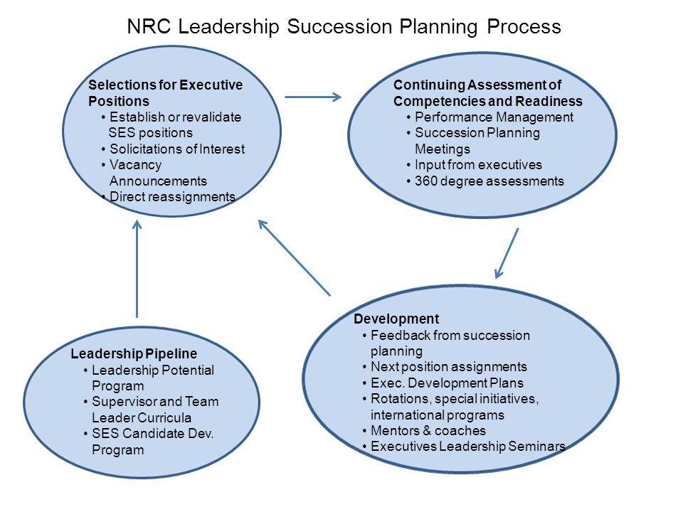 Nrc Succession Planning Process Executive Order Forum February 2