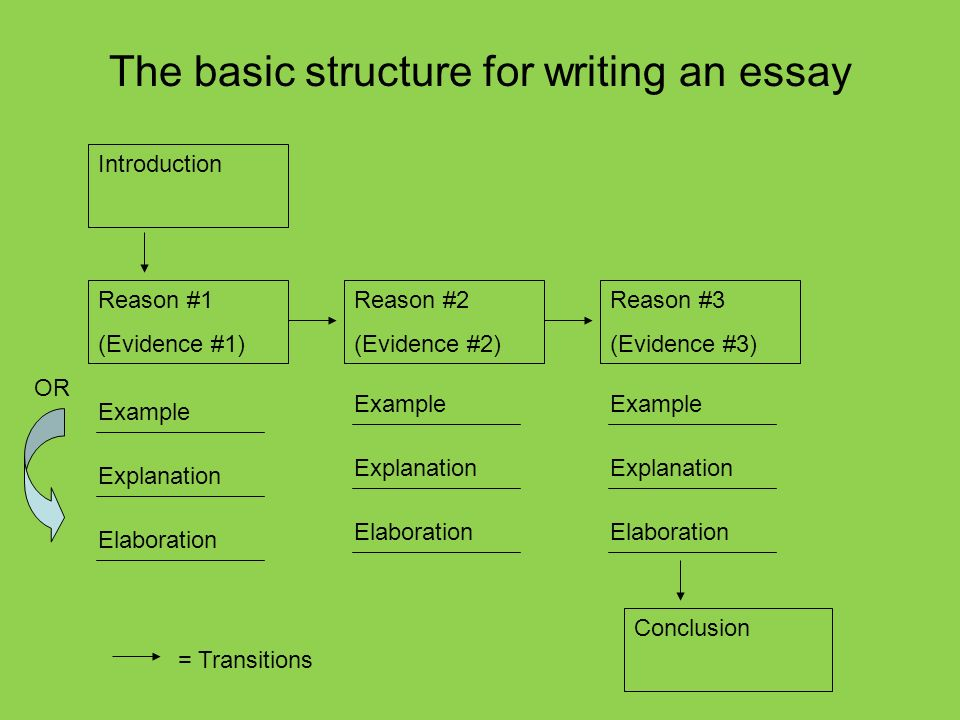 Essay About Healthy Food  The Basic Structure For Writing An Essay Introduction Reason  Evidence   Reason  Evidence  Reason  Evidence  Example Explanation  Business Argumentative Essay Topics also The Yellow Wallpaper Essay Topics Structure Of An Essay The Basic Structure For Writing An Essay  Business Essay Writing