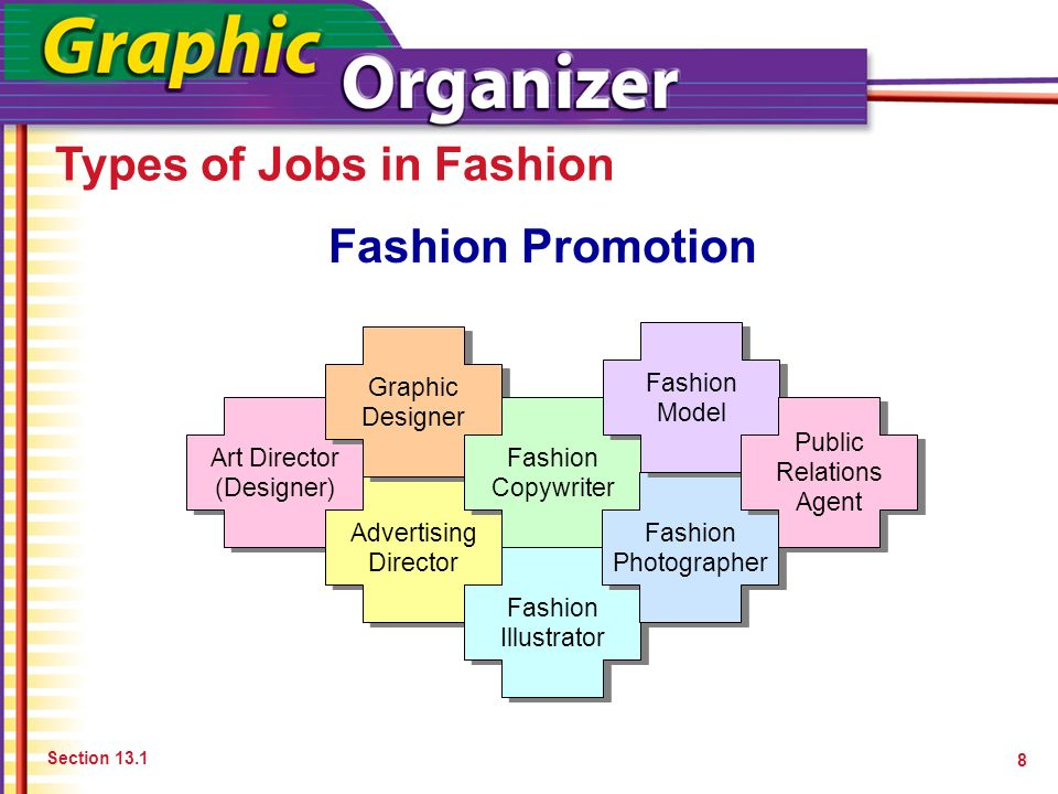 Preparing For Fashion Careers 1 Chapter 13 Preparing For Fashion Careers Career Options Education And Training Ppt Download