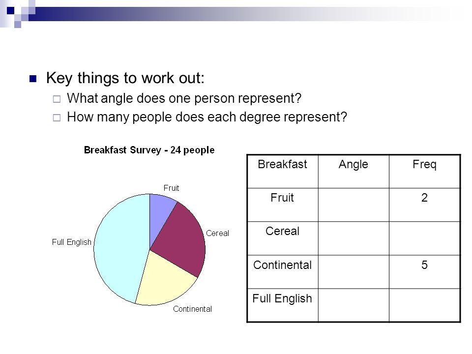 Shs Maths Shsmaths Pie Charts Gcse Statistics Ppt Download