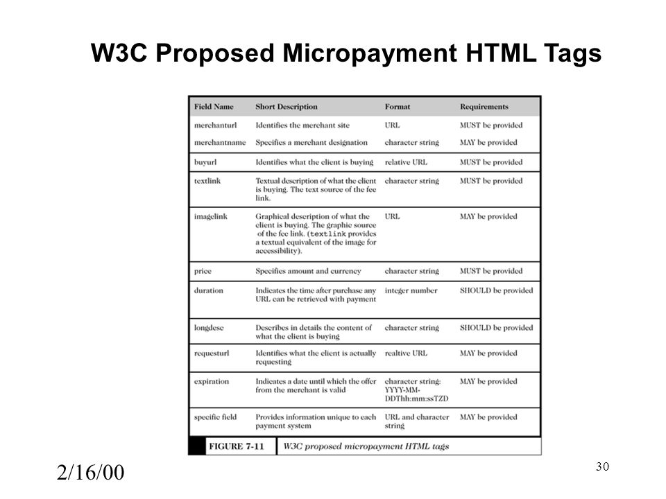 2/16/00 30 W3C Proposed Micropayment HTML Tags
