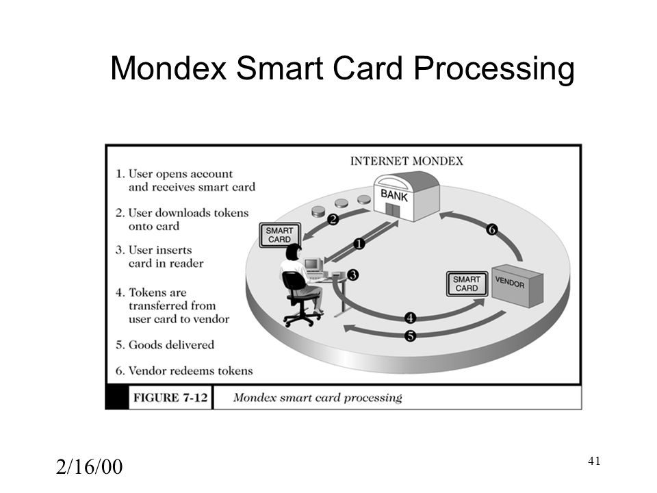 2/16/00 41 Mondex Smart Card Processing