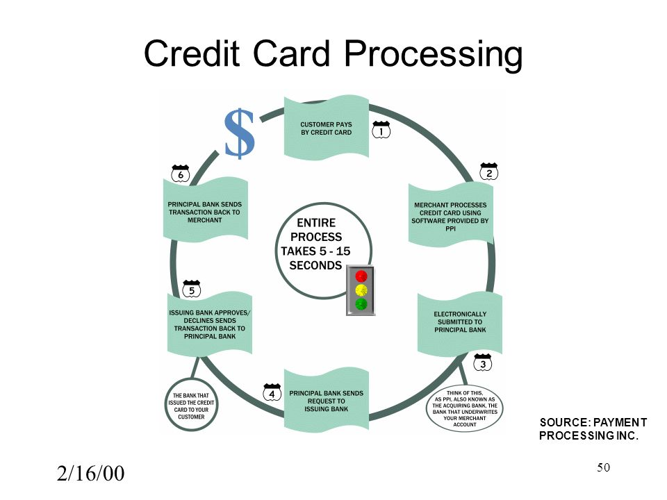 2/16/00 50 Credit Card Processing SOURCE: PAYMENT PROCESSING INC.