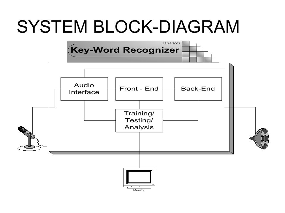 3 System Blockdiagram: Block Diagram In Word At Gundyle.co