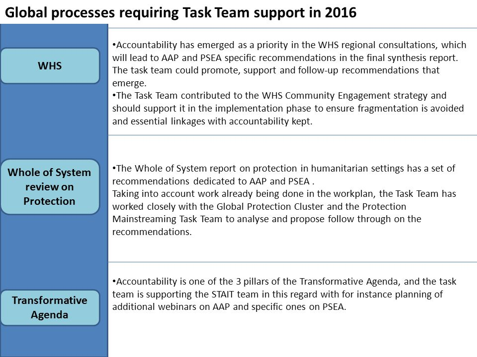 Transformative Agenda Global processes requiring Task Team support in 2016 WHS Whole of System review on Protection Accountability has emerged as a priority in the WHS regional consultations, which will lead to AAP and PSEA specific recommendations in the final synthesis report.