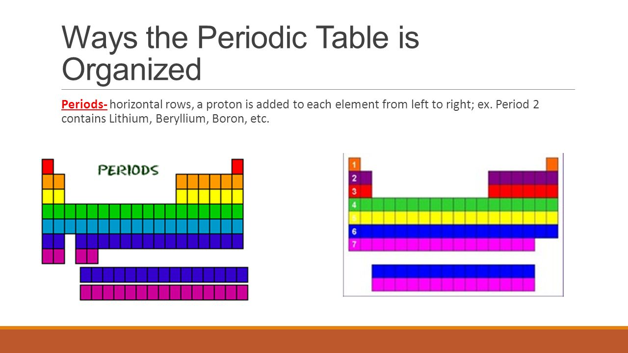 Activity 36 the periodic table ways the periodic table is ways the periodic table is organized periods horizontal rows a proton is added to urtaz Image collections