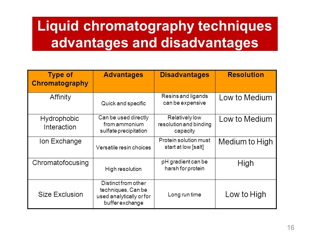 Chromatographic methods of analysis: advantages and disadvantages 31