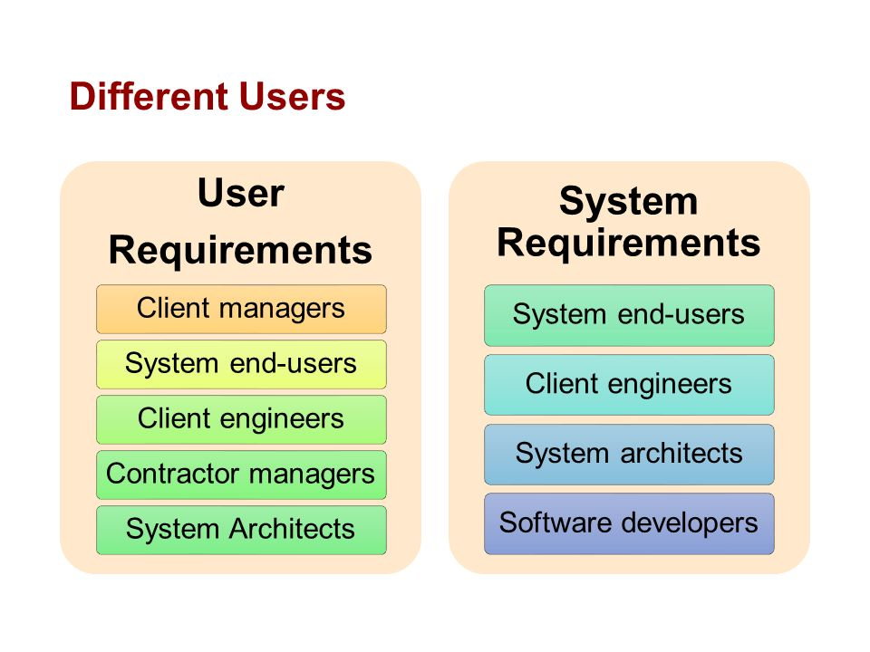 CS Software Engineering Lecture Requirement Engineering - User requirements
