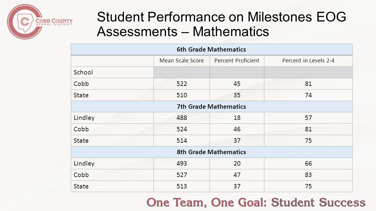 4 Student Performance ...