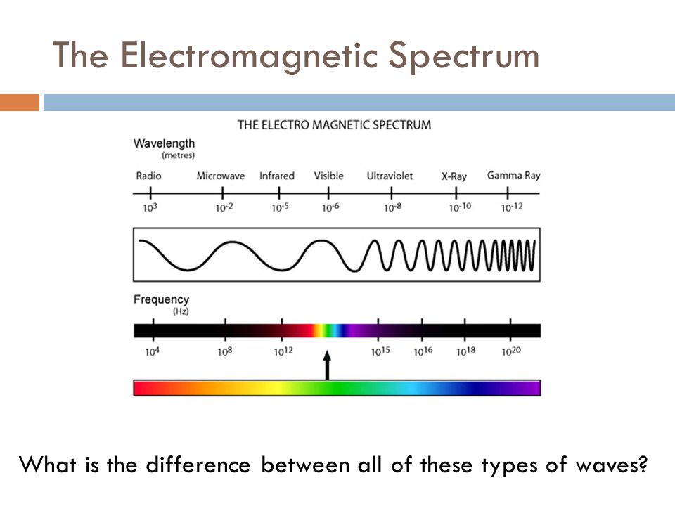 The Electromagnetic Spectrum What is the difference between all of these types of waves
