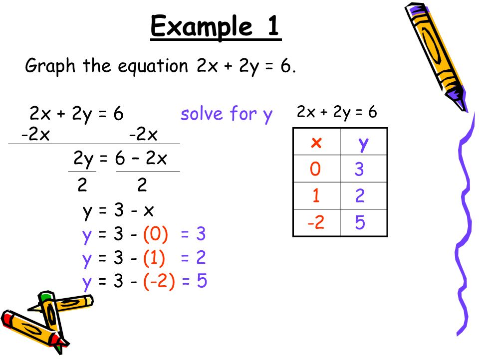 Warm Up 1 Determine Whether The Point 03 Is A Solution To Y 5x