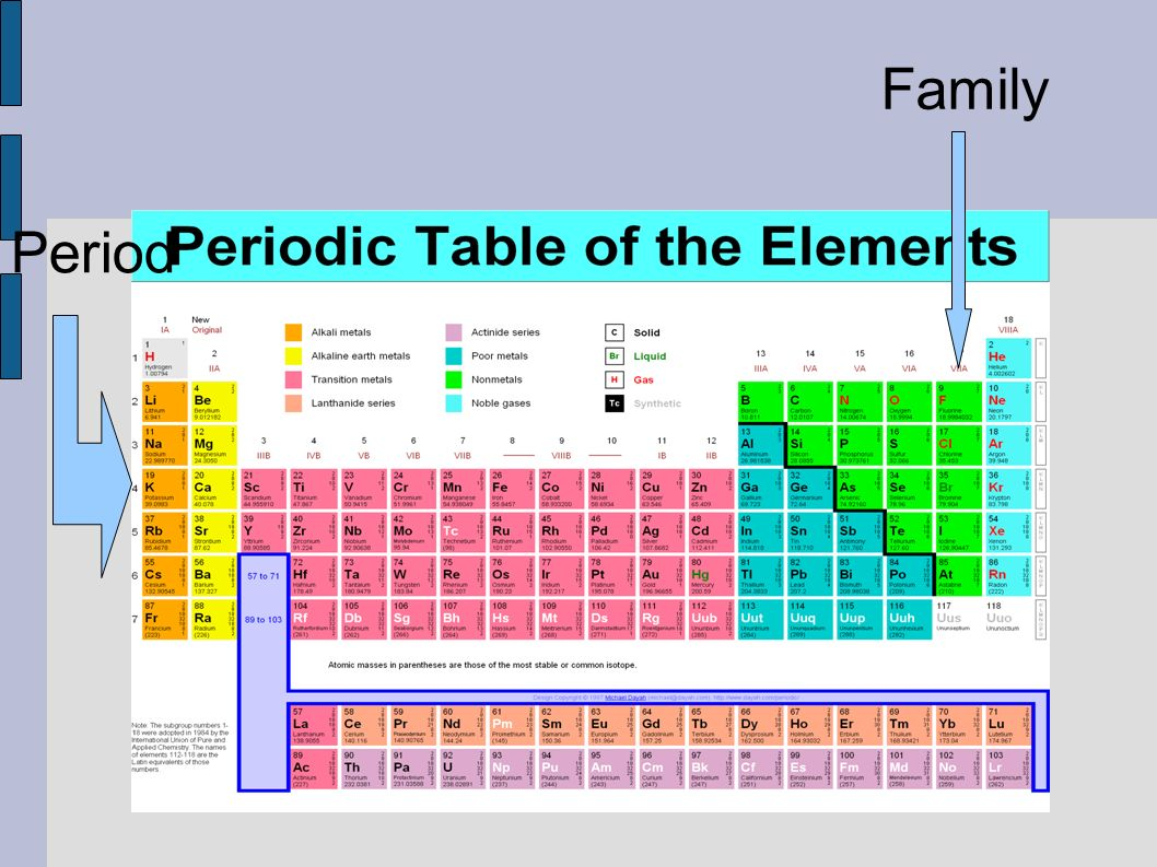 Notes A10 A13 Organization Of Periodic Table Organization The