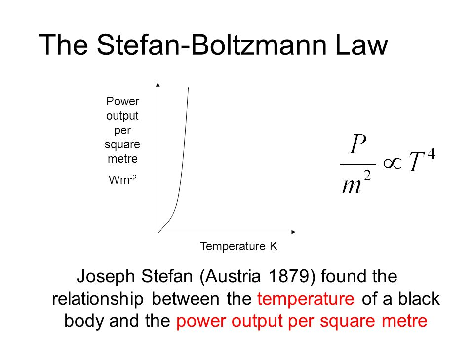 The Stefan-Boltzmann Law Joseph Stefan (Austria 1879) found the relationship between the temperature of a black body and the power output per square metre Power output per square metre Wm -2 Temperature K
